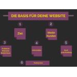 Profitable Websites planen – Teil 1 – Struktur und Inhalte