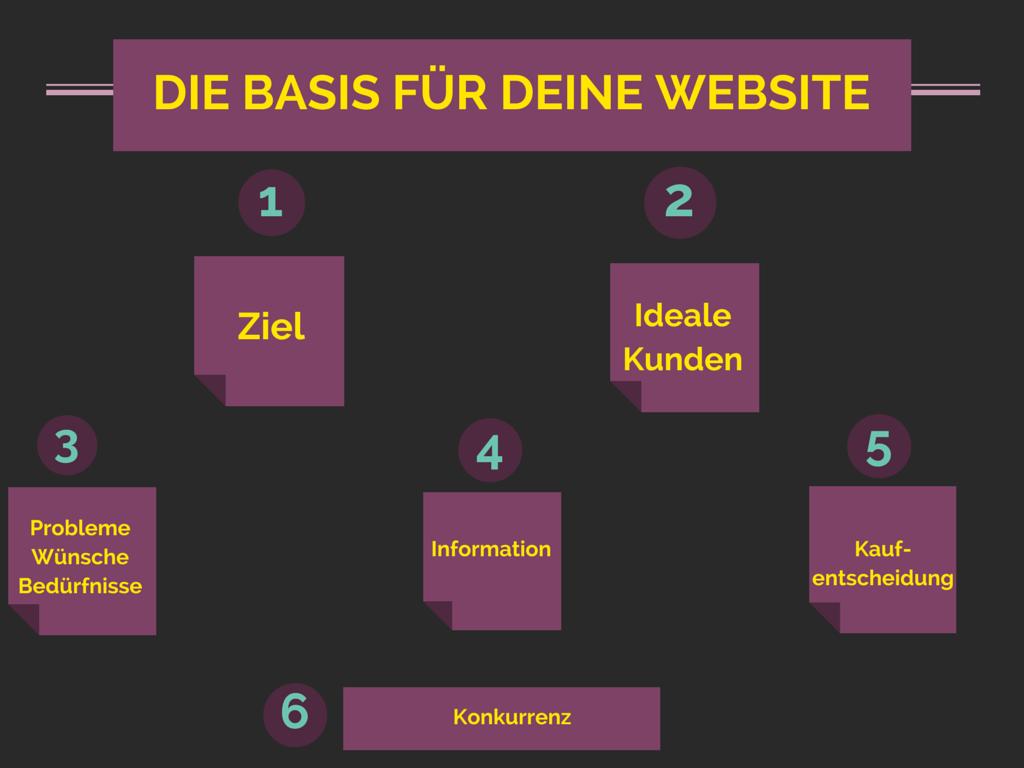 Website planen Teil 1 - Struktur & Inhalt